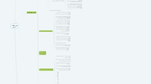 Mind Map: تجسد الكلمة  57 فصل