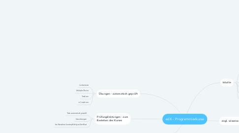 Mind Map: edX - Programmierkurse