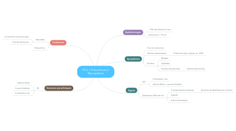 Mind Map: P2.2.1 Pneumonies à Mycoplasme