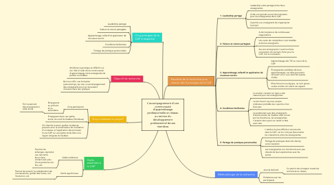 Mind Map: L'accompagnement d'une communauté d'apprentissage professionnelle en réseau au service du développement professionnel de ses membres