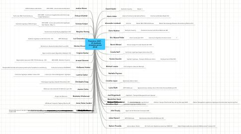 Mind Map: Promotion 2007 -    43 étudiants (situation janvier2012)