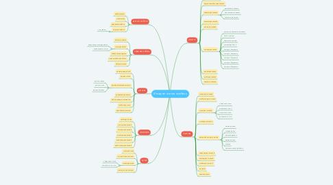Mind Map: Интернет магазин мебели