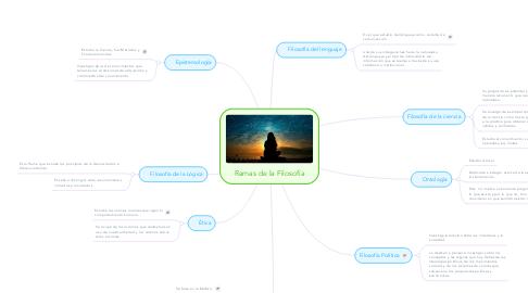 Mind Map: Ramas de la Filosofía