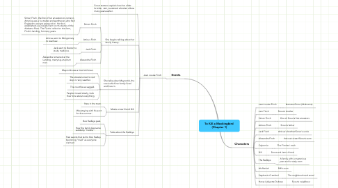 Mind Map: To Kill a Mockingbird  (Chapter 1)
