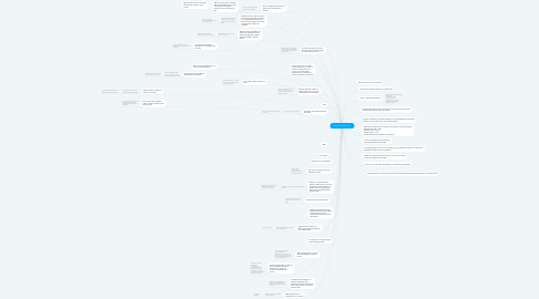 Mind Map: Copy of La ilustración