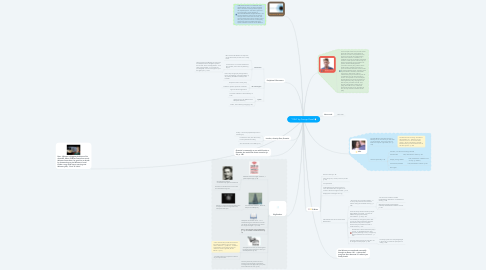 "Mind Map: ""1984"" by George Orwell"