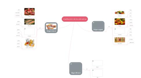 Mind Map: clasificación de los alimentos