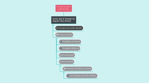 Mind Map: Como viaja un mensaje a traves del correo electronico por internet