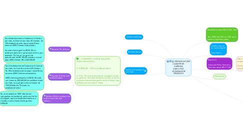 Mind Map: Executivo Nível