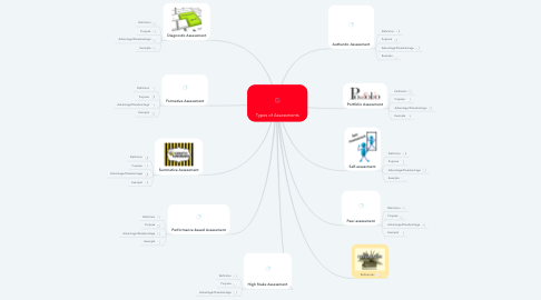 Types Of Essments | Types Of Assessments Mindmeister Mind Map