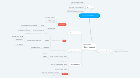 Mind Map: administracion financiera