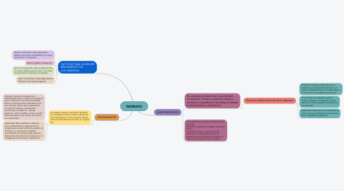 Mind Map: INGRESOS
