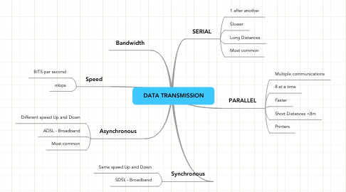 Mind Map: DATA TRANSMISSION