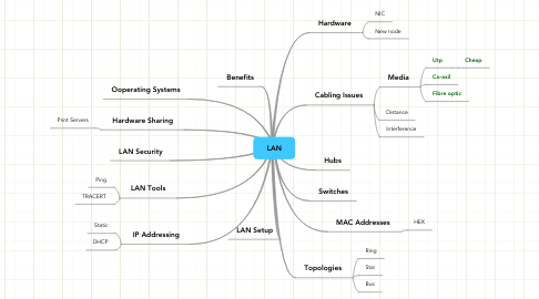 Mind Map: LAN