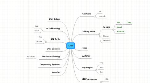 Mind Map: LAN
