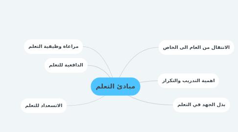 Mind Map: مبادئ التعلم