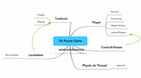 Mind Map: 3D Puzzle Game