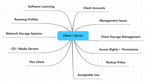 Mind Map: Client / Server