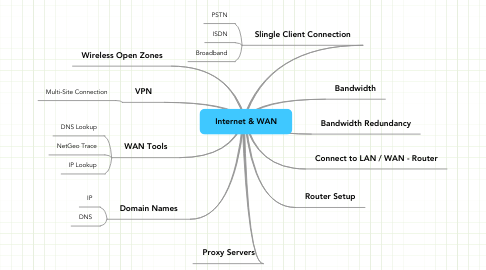 Mind Map: Internet & WAN