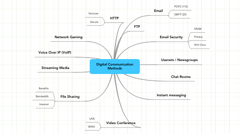Mind Map: Digital Communication Methods