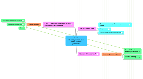 """Mind Map: Блог """"Исследовательская деятельность учащихся"""""""