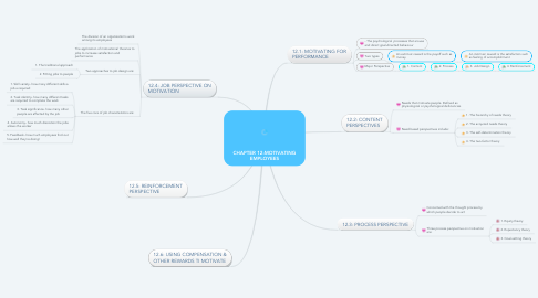 Mind Map: CHAPTER 12:MOTIVATING EMPLOYEES