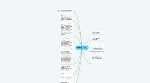Mind Map: ARTICULO 53