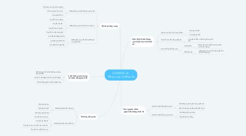 Mind Map: CHƯƠNG 20   Tổng cung và tổng cầu