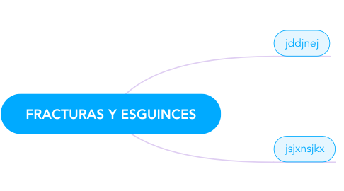 Mind Map: FRACTURAS Y ESGUINCES