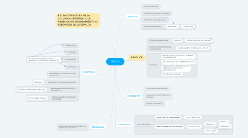 Mind Map: CIFOSIS