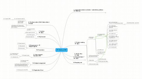 Mind Map: EP Webshop 2009