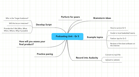 Mind Map: Podcasting Unit - Gr 5