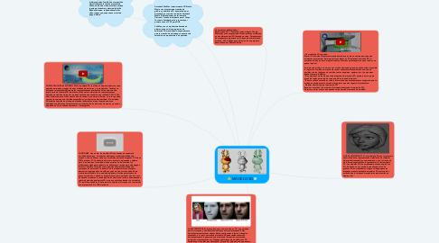 Mind Map: MODELO 3D