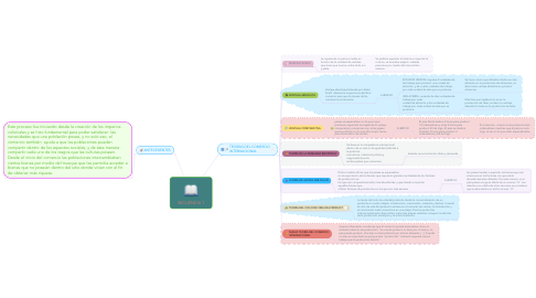Mind Map: SECUENCIA 1