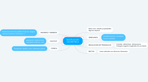 Mind Map: MODELACION GEOMETRICA
