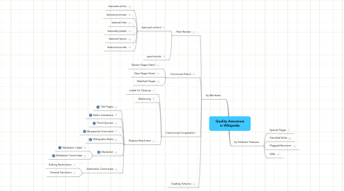 Mind Map: Quality Assurance in Wikipedia