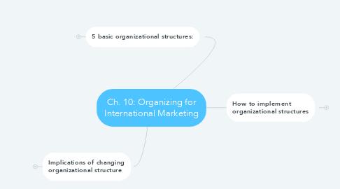 Mind Map: Ch. 10: Organizing for International Marketing