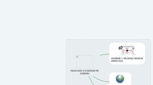 Mind Map: IGUALDAD O EQUIDAD DE GENERO