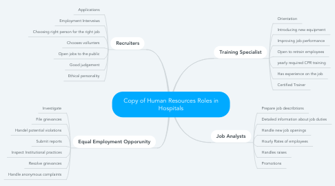 Mind Map: Copy of Human Resources Roles in Hospitals
