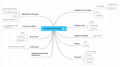 Mind Map: The Game of the Century