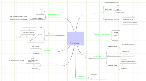 Mind Map: Peer Pressure