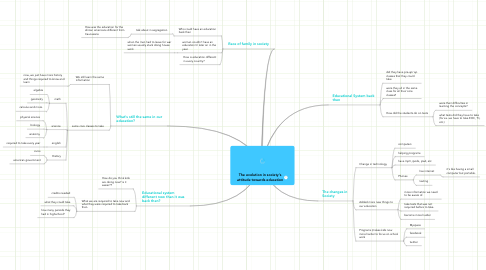 Mind Map: The evolution in society's attitude towards education