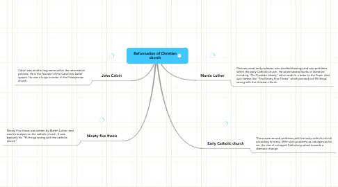 Mind Map: Reformation of Christian church