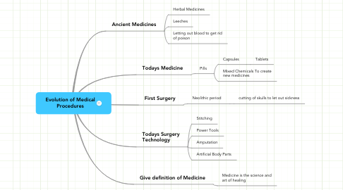 Mind Map: Evolution of Medical Procedures