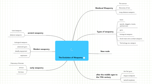 Mind Map: The Evolution of Weaponry