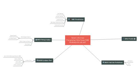 Mind Map: Sistem Informasi Pengolahan Nilai Siswa SMK PARIWISATA VB.NET