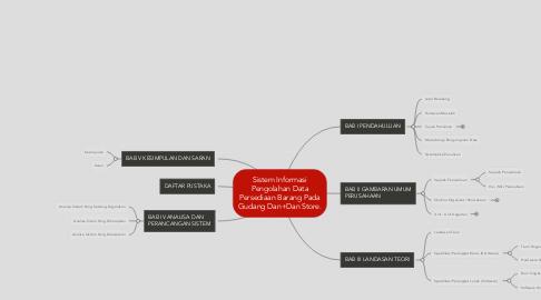 Mind Map: Sistem Informasi Pengolahan Data Persediaan Barang Pada Gudang Dan+Dan Store.