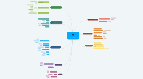 Mind Map: Unidad 6 Programación orientada a objetos