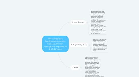 Mind Map: Buku Pegangan Pembekalan Instruktur Nasional/Mentor  Peningkatan Keprofesian Berkelanjutan
