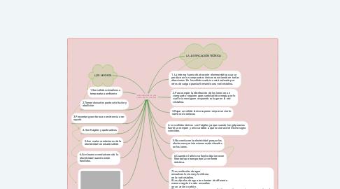Mind Map: PROPIEDADES DE LOS COMPUESTOS IÓNICOS.